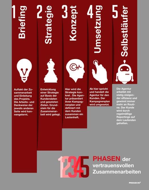 5-phasen