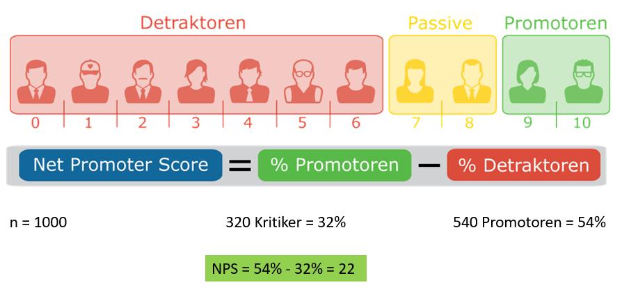 NPS-Skala