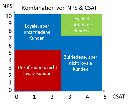 Kombination NPS & CSAT