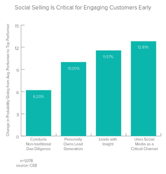 CEB-Studie-Social-Sales.png