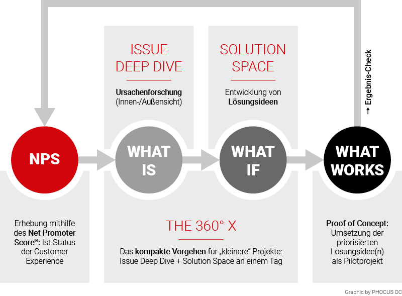 Customer Experience Development Prozess