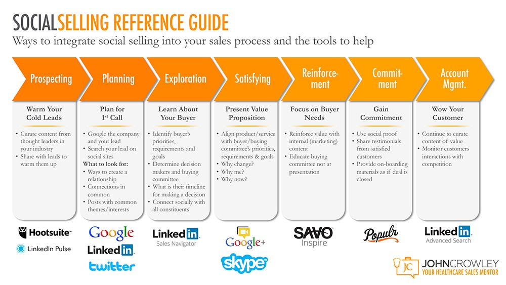 Integrating-Social-Selling-Into-Your-Sales-Process