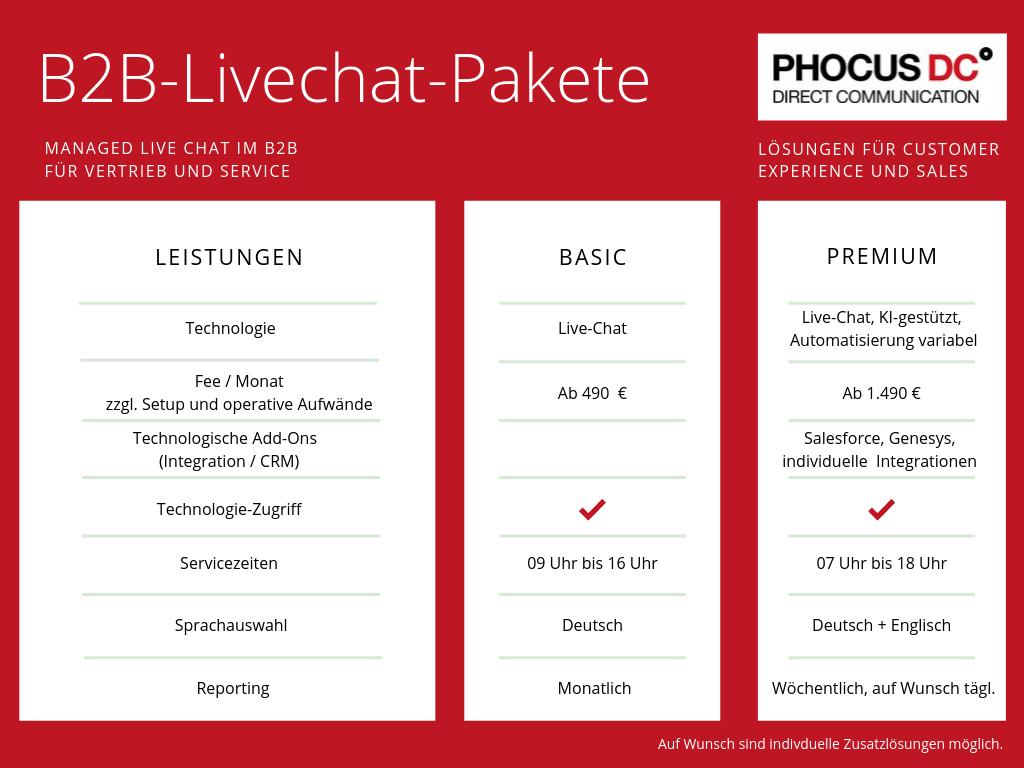 Livechat-Pakete-im-B2B