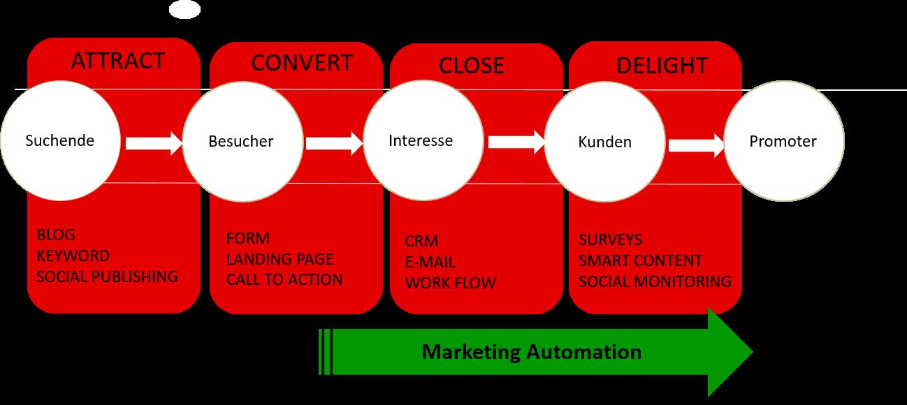 Marketing-Automation-ist-kein-Inbound-Marketing.png