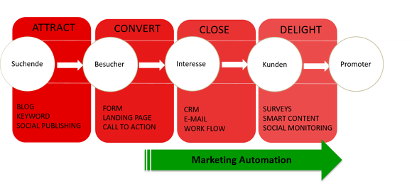 Marketing-Automation-ist-kein-Inbound-Marketing.png