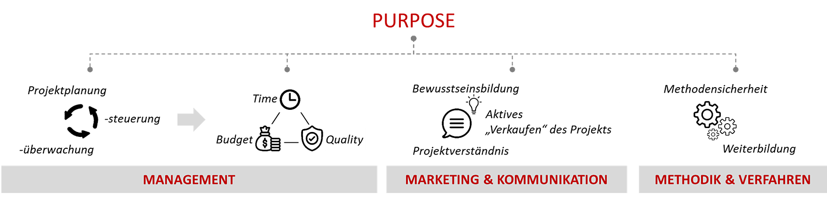 PDC - Projektmanagement - Purpose