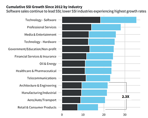 SSI-Growth-By-Industry