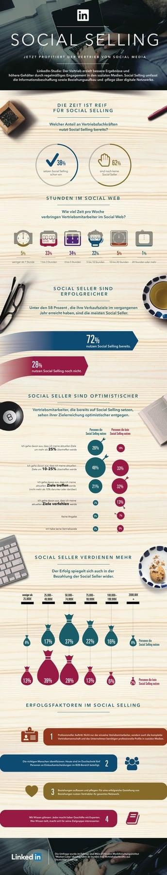 Social-Selling-Profit-Vertrieb.jpg