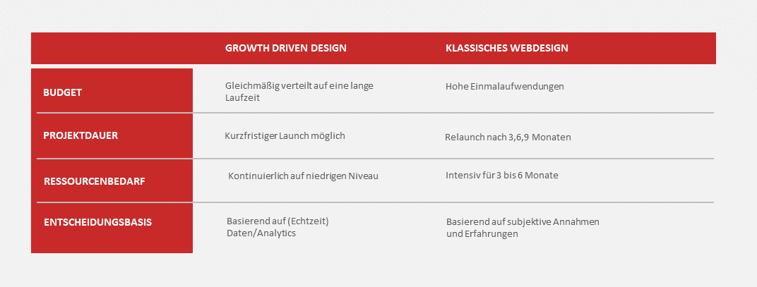 Tabelle Growth Driven Design-Klassisches Webdesign-1