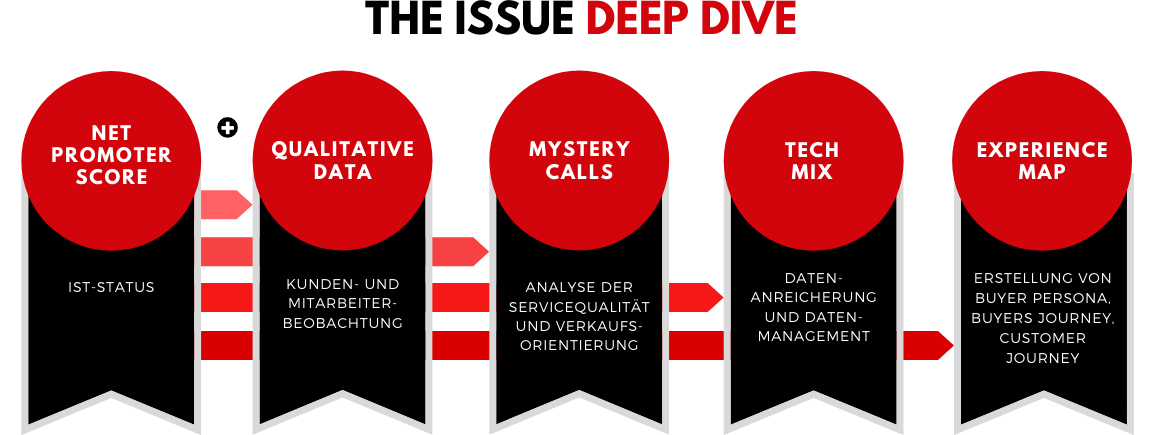 The Issue Deep Dive - PHOCUS DC-1