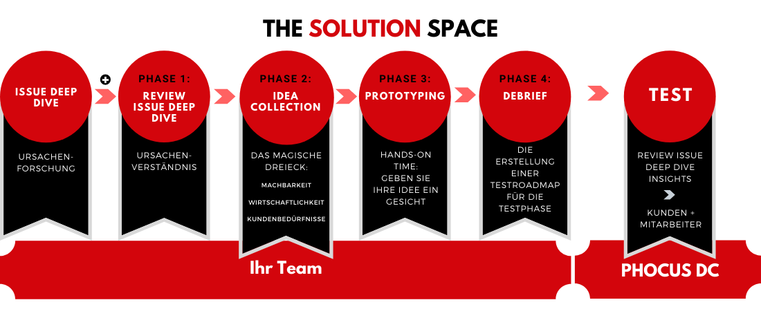 The Solution Space - PHOCUS DC