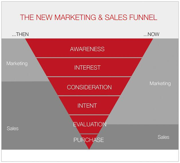 The-new-marketing-sales-funnel.jpg