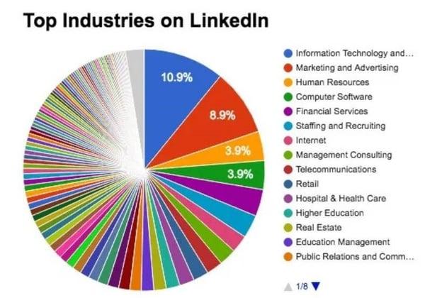 Top Industrien auf LinkedIn 2016