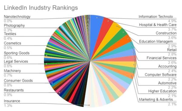 Top Industrien auf LinkedIn 2019