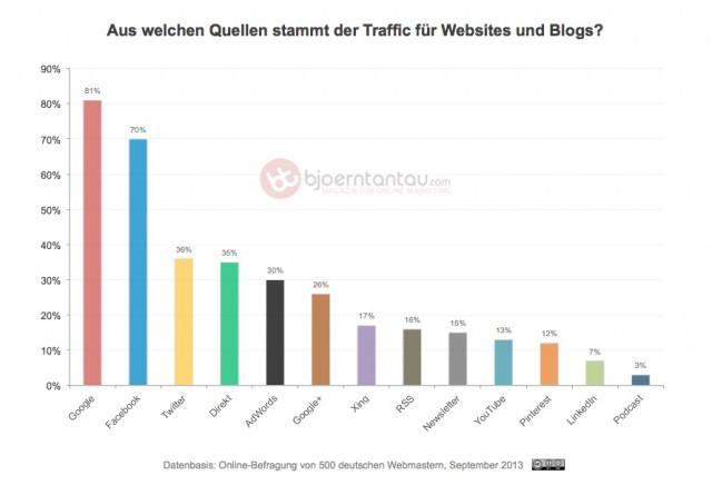 Traffic_fr_Websites_und_Blogs