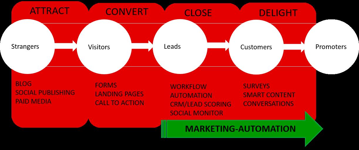 die-vier-phasen-im-inbound-marketing