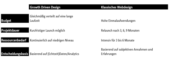 growth-driven-design-vs.-klassisches-webdesign-504449-edited.png