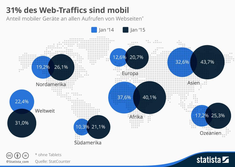 Online Lead Generierung -Anteil_mobiler_Geraete_Internet_Traffic