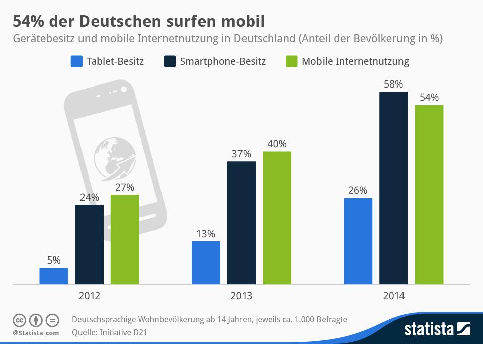 Online Lead Generierung - mobile update
