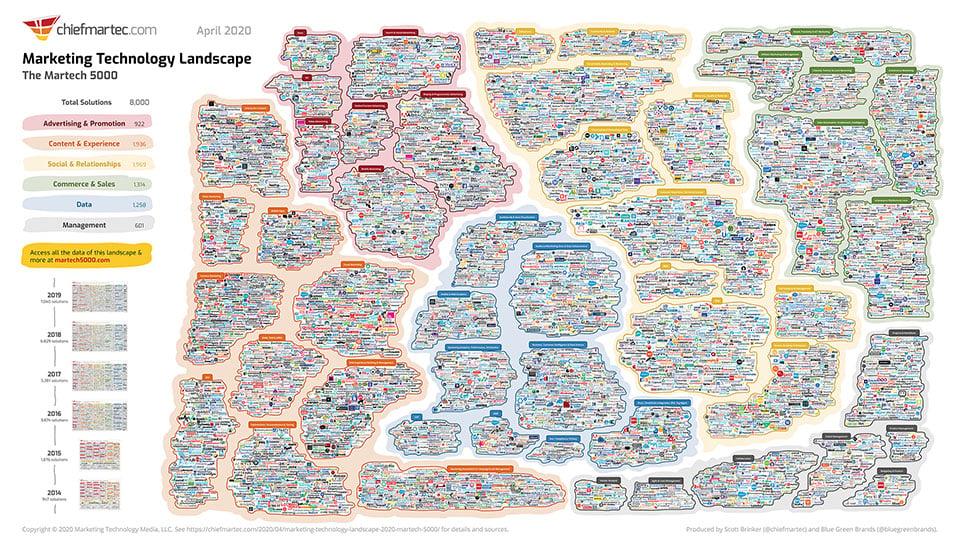 martech-landscape-2020-martech5000-slide