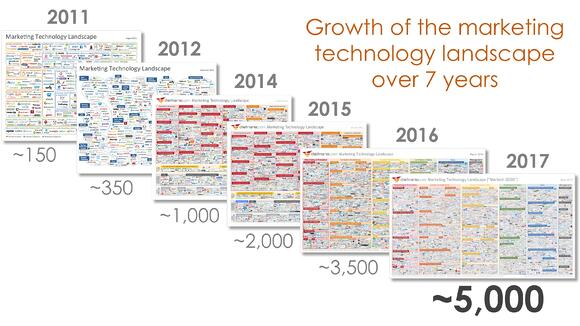 martech-landscape-over-7-years.jpg