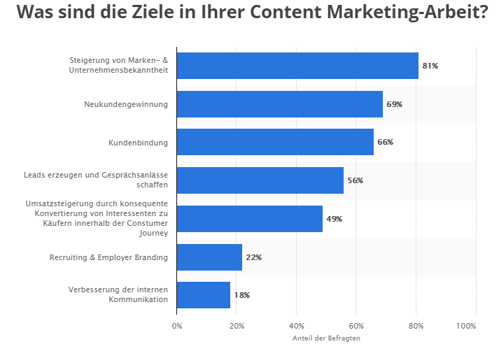 statista-ziele-content-marketing-2019
