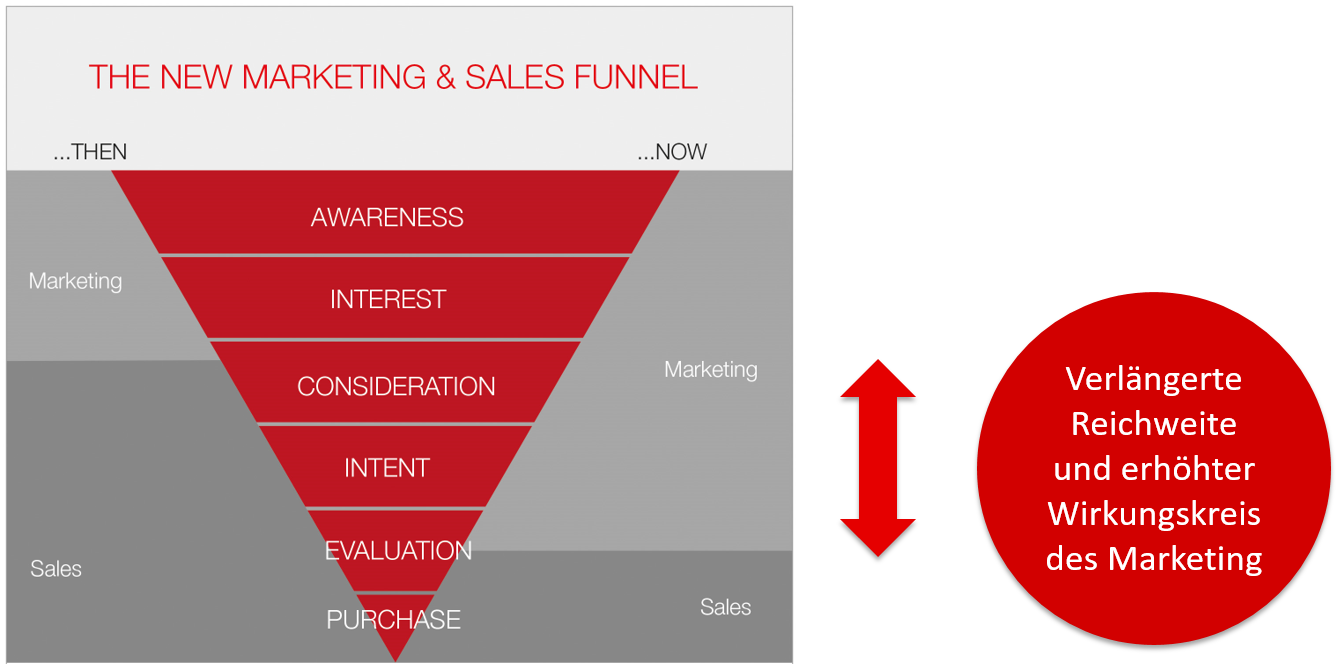 the-new-marketing-and-sales-funnel