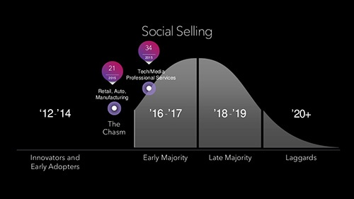 the-science-of-social-selling-measuring-adoption-and-results-with-linkedin-19-1024